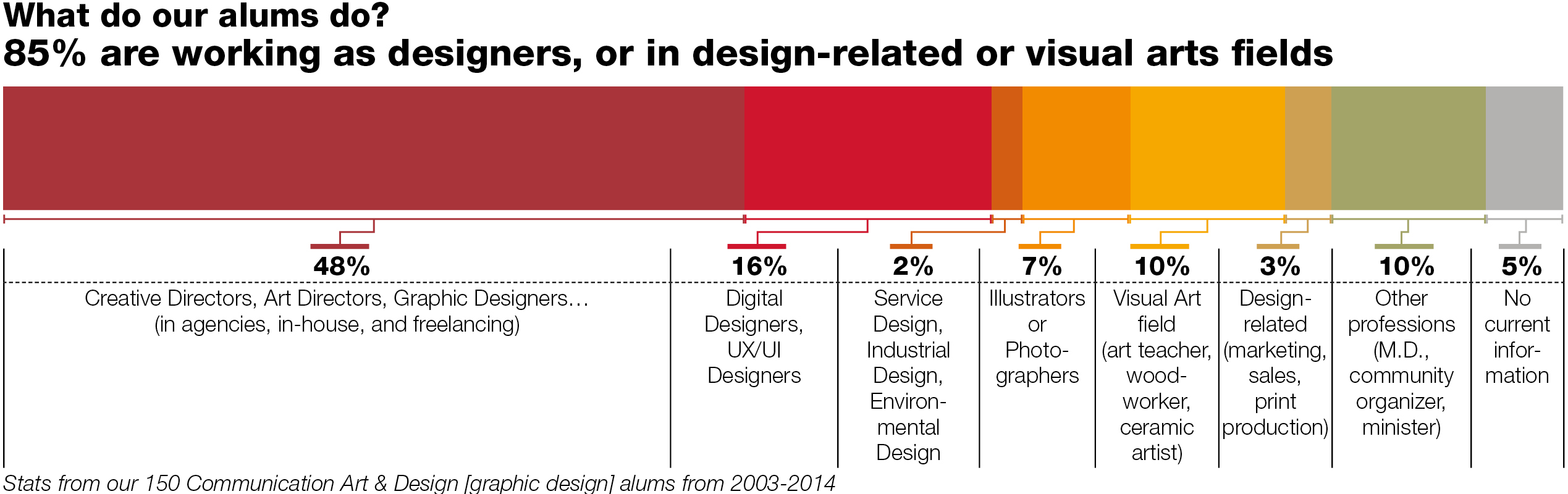 what do our alums do? 85% are working as designer, or in design related or visual arts fields.  Graph shows art students in professional fields.