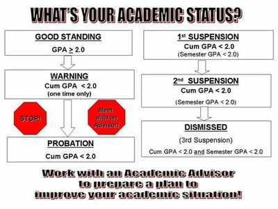 Chart of Academic Good Standing