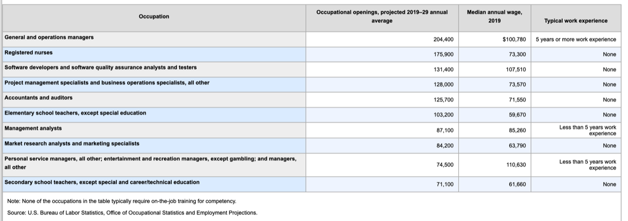 Occupations for Bachelor Degrees
