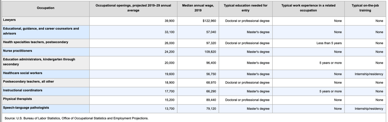 Occupations for Graduate Degrees