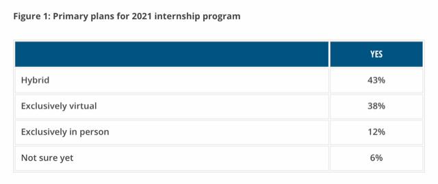 Employer Internship Plans