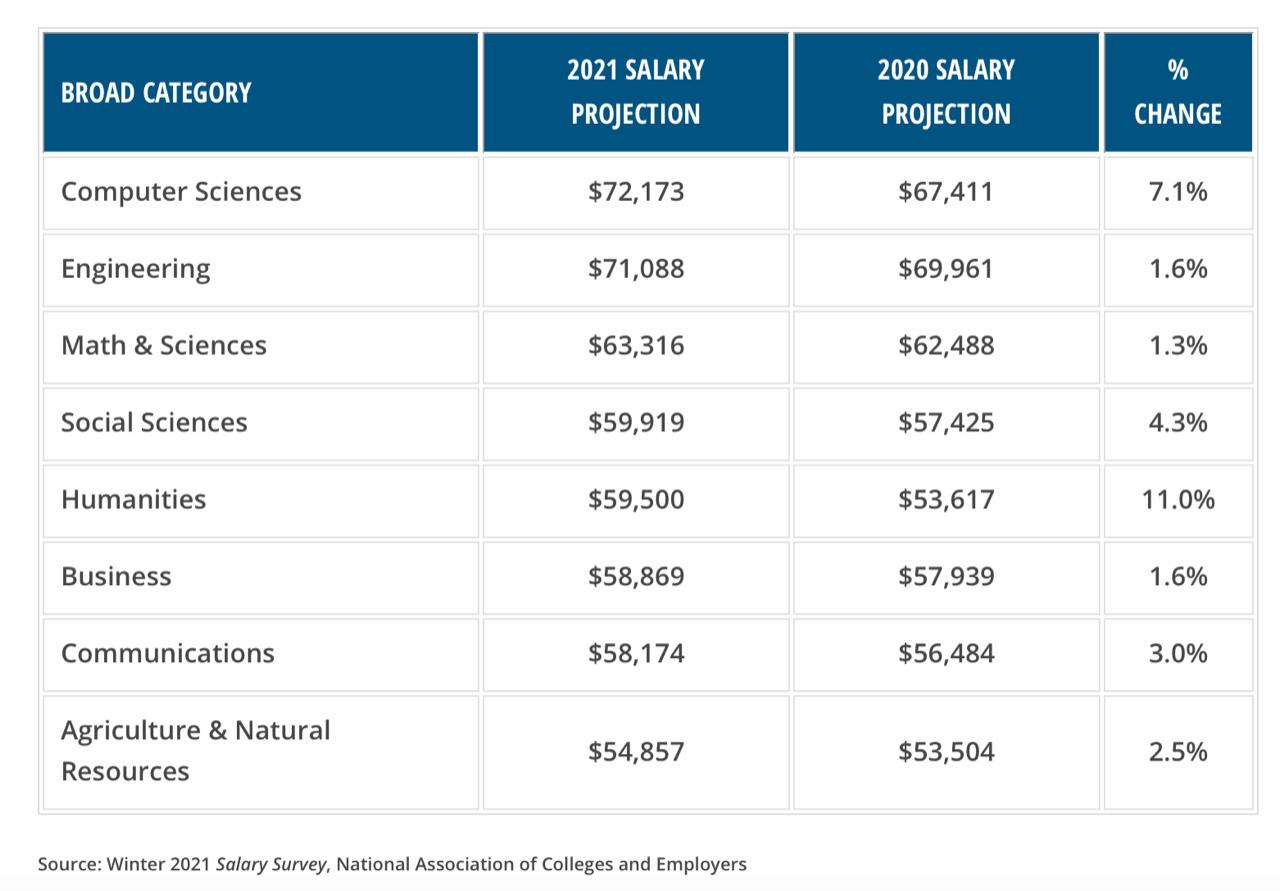 NACE Salaries