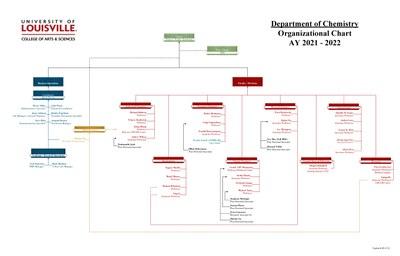 Chemistry Department Organizational Chart