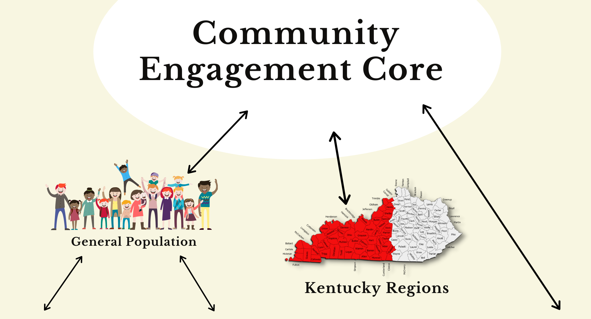 A diagram with CEC at the top, in the next chain, is the general population and Kentucky regions pointing to 3 links titled Health Care Providers, Youth, and Scientists.