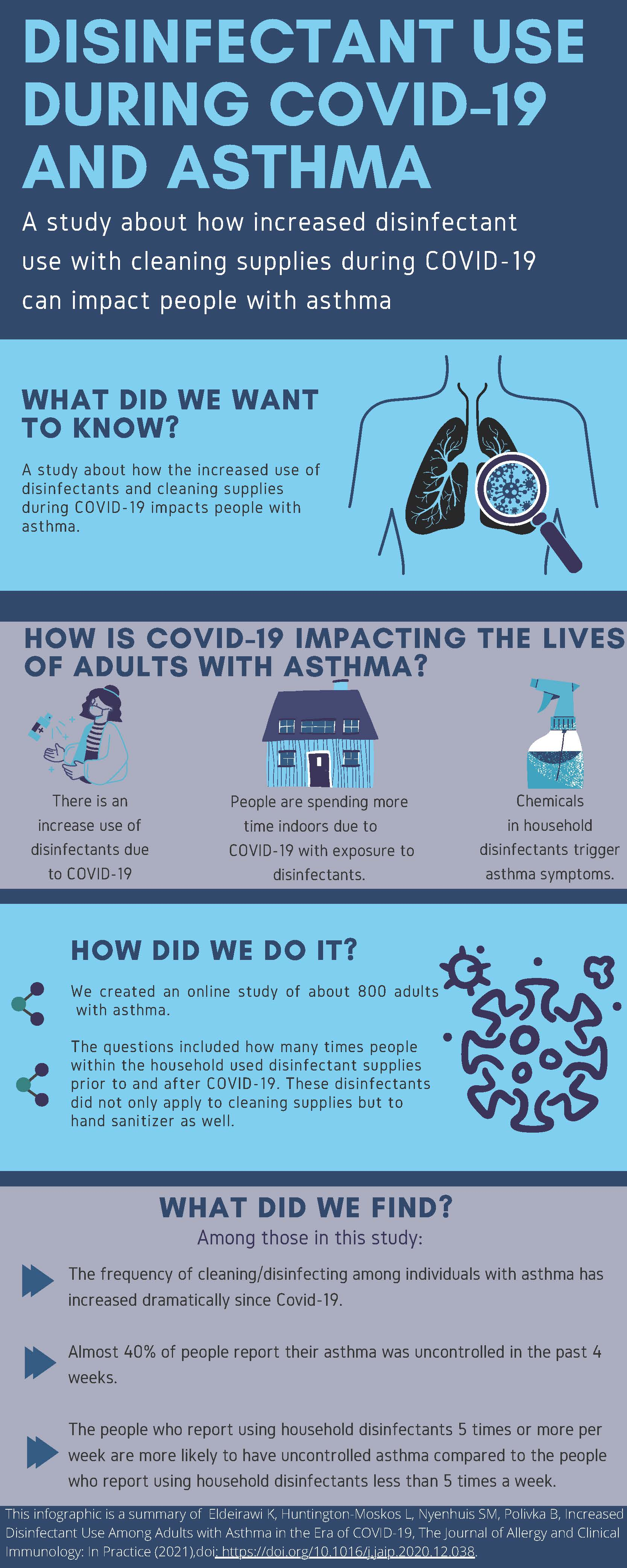 Global COVID-19 and Asthma Study Infographic
