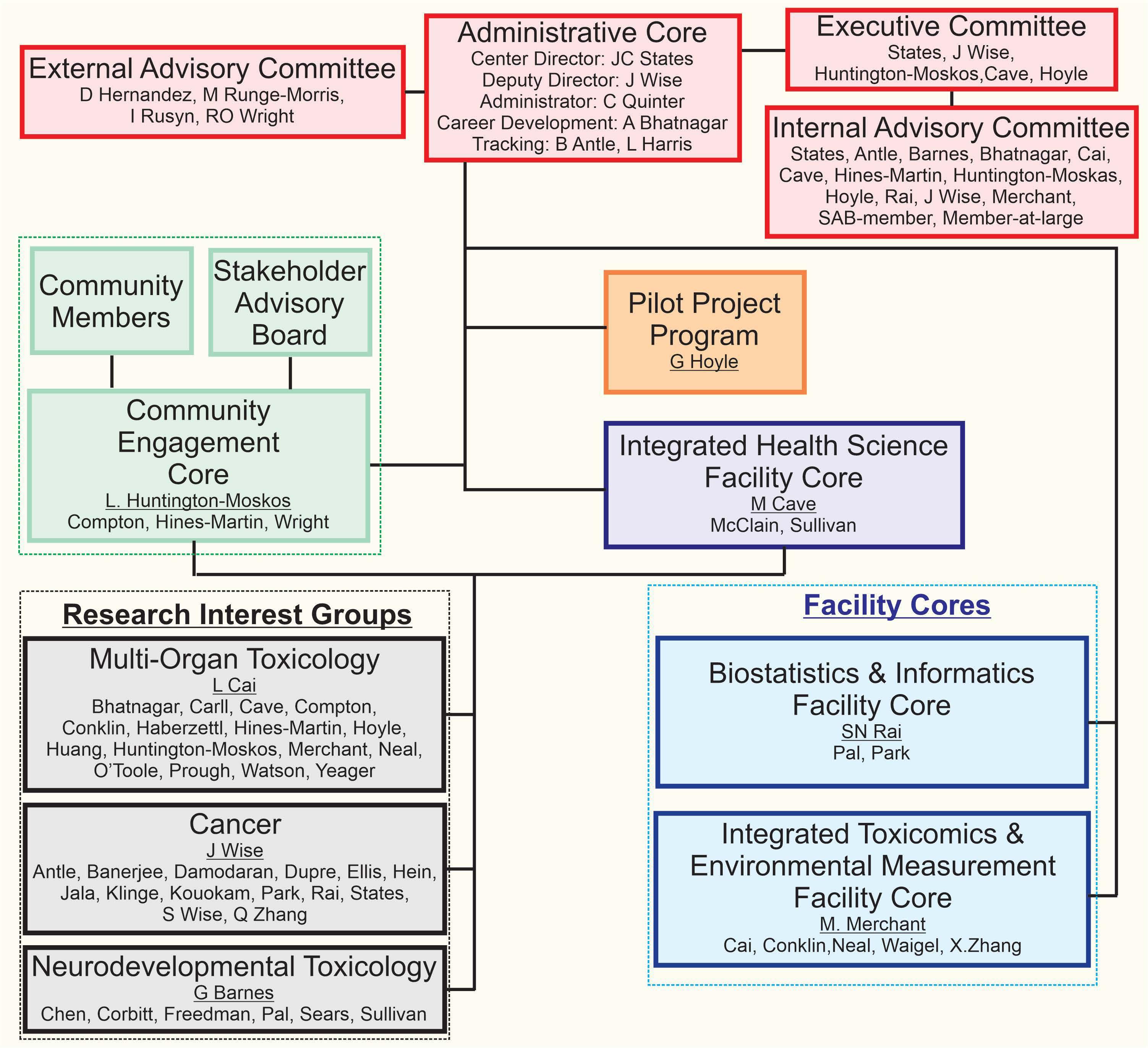 CIEHS Org Chart November 2020