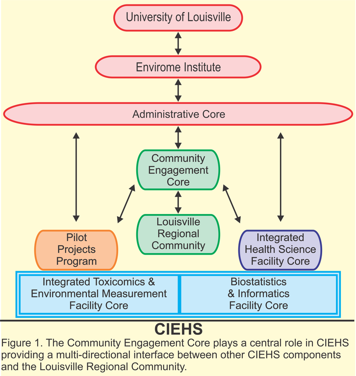 The Community Engagement Core plays a central role in CIEHS providing a mutl-directional interface between other CIEHS components and the Louisville Regional Community.