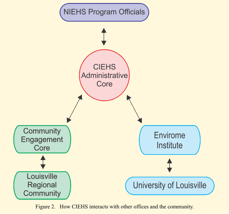 CIEHS Administrative Core integrates Louisville Regional Community environmental health concerns mediated by Community Engagement Core with Environmental Health Institute and University of Louisville, and interfaces with NIEHS Program Officials