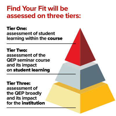 Find Your Fit will be assessed on three tiers