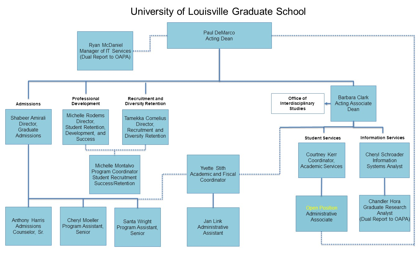 Accredited Online Colleges >> Organizational Chart — Graduate School