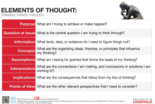 list of elements of thought