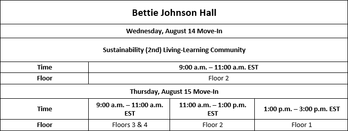 Move In Dates and Times: Bettie Johnson