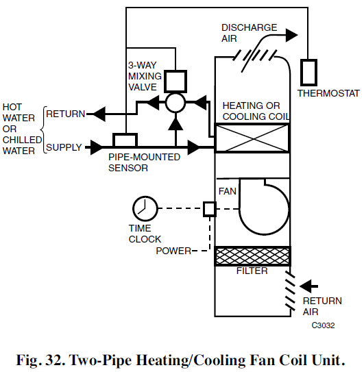 two pipe heating and cooling fan coil unit