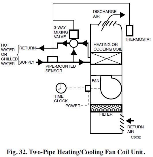2 pipe versus a 4 pipe system  u2014 campus housing