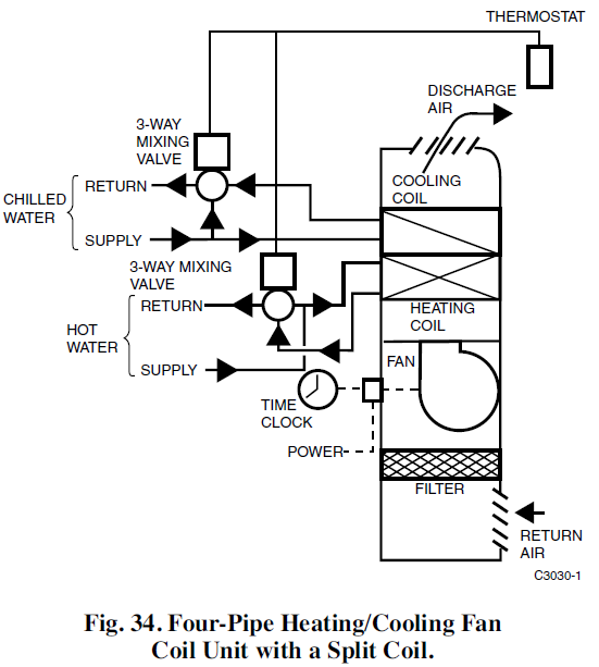 four pipe heating and cooling fan coil unit