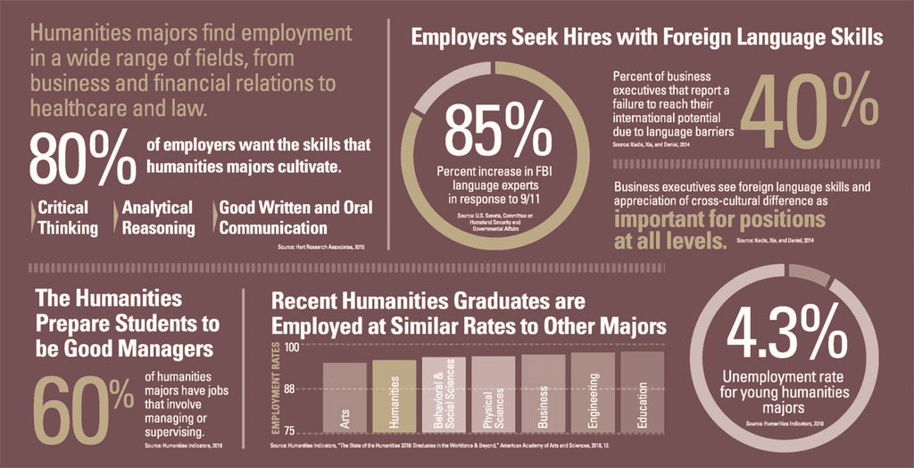 National Humanities Alliance info graphic - click link for more information