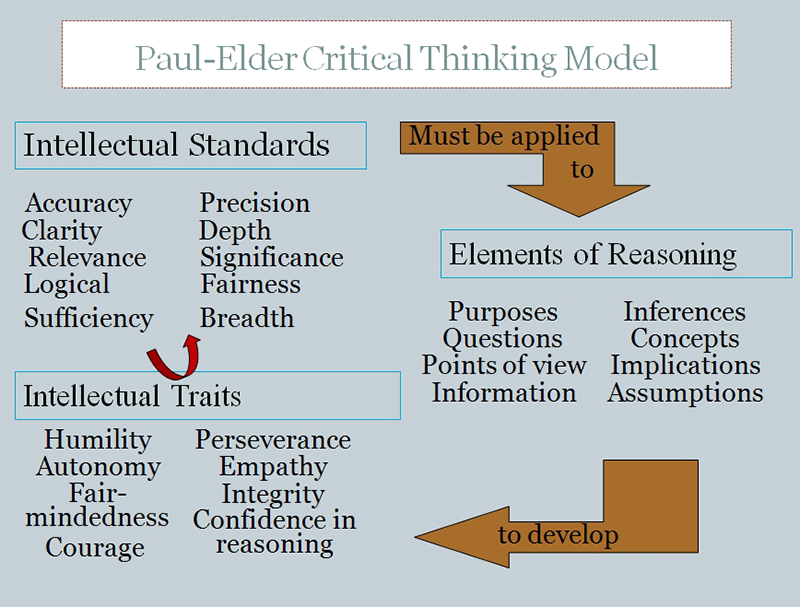 Graphic Representation of Paul-Elder Critical Thinking Framework