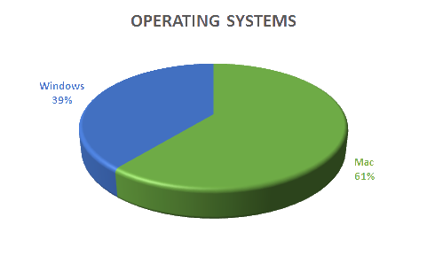 Graph: Operating Systems