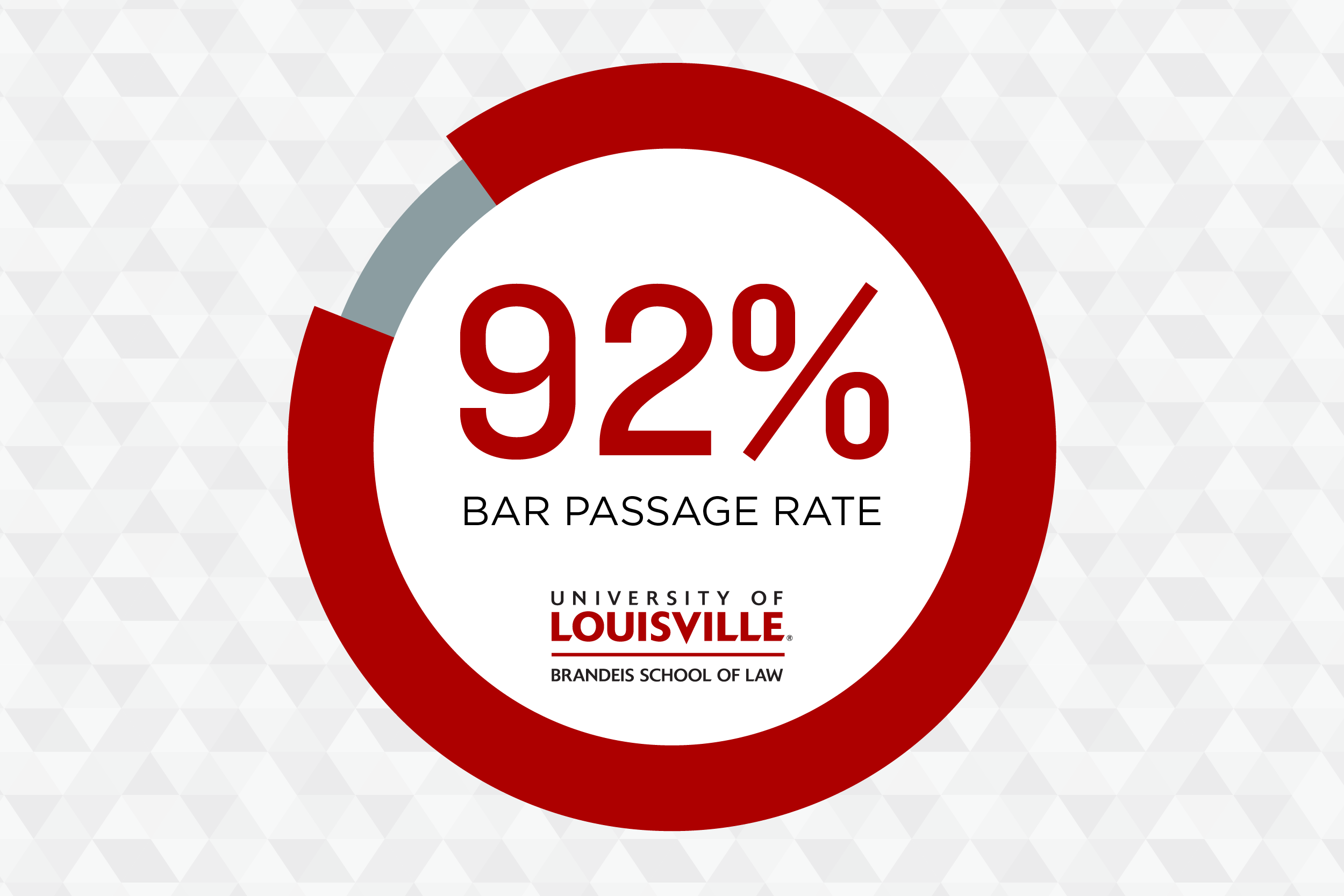 92% bar passage rate for first-time Louisville Law candidates on theFebruary 2019 Kentucky Bar Examination
