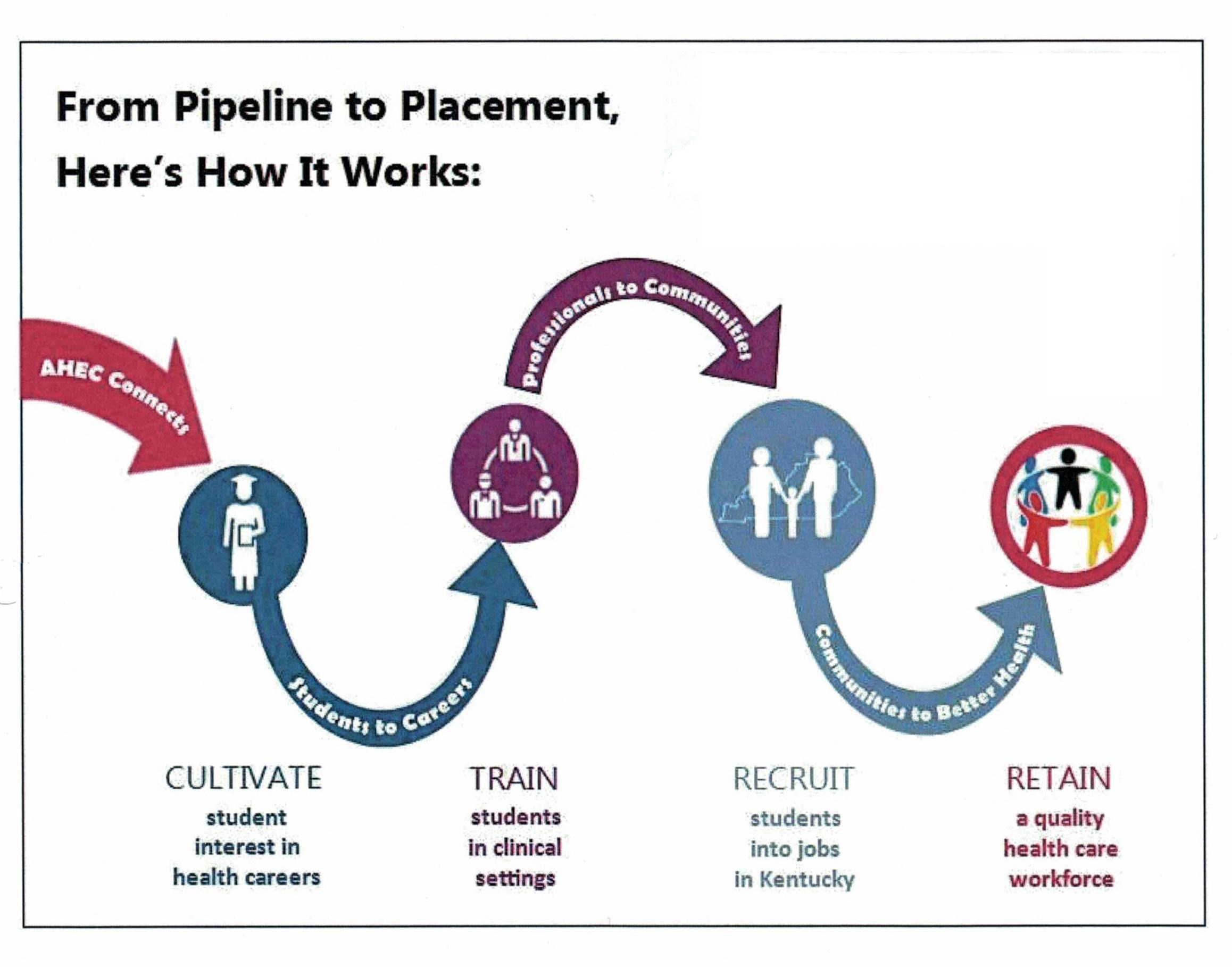 AHEC Pipeline Graphic