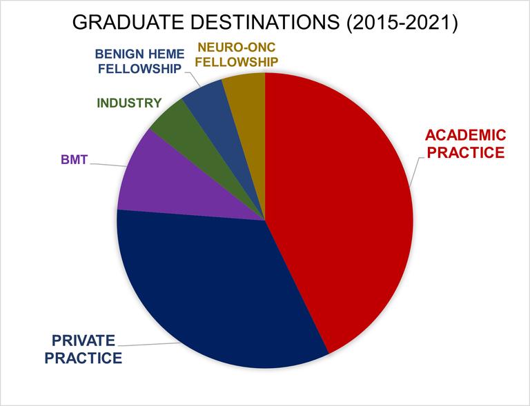 Graduate Destinations 2015-2021