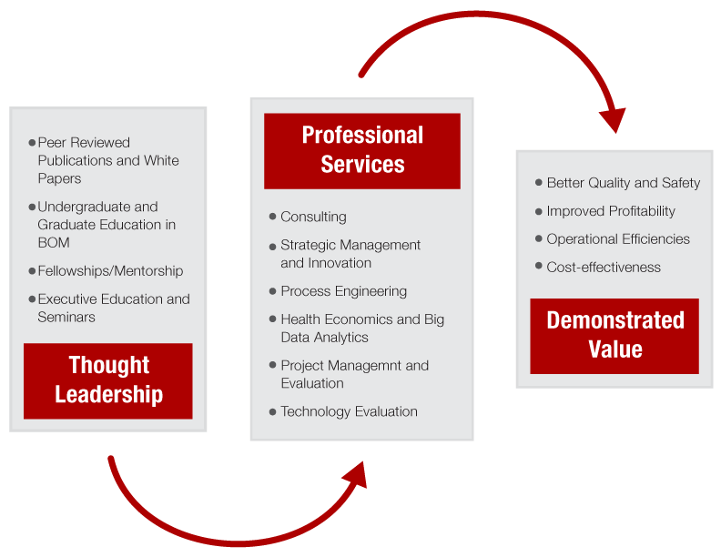 Thought Leadership, Professional Services, Demonstrated Value