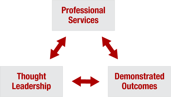 Professional Services, Demonstrated Outcomes, Thought Leadership