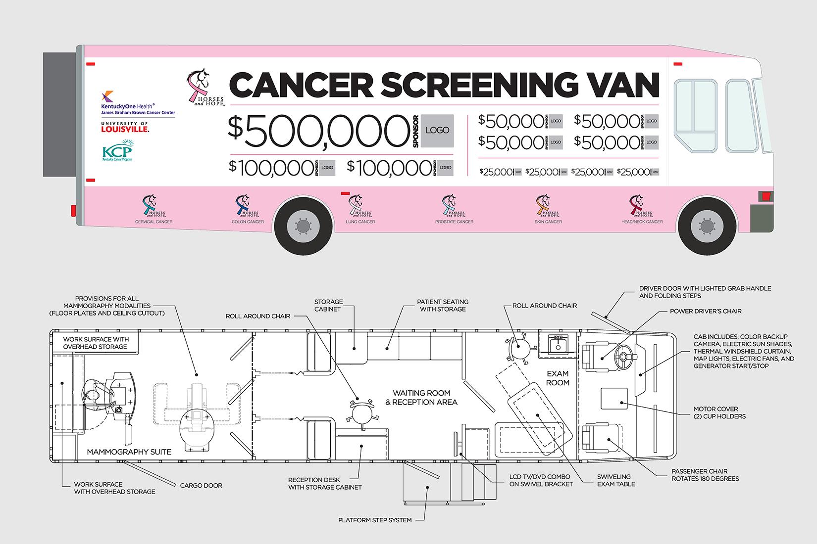 Horses and Hope cancer screening van Jan2015