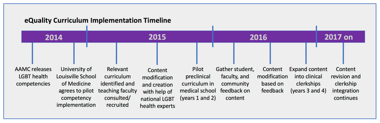 eQuality Curriculum Implementation Timeline; 2014 through 2017 and beyond