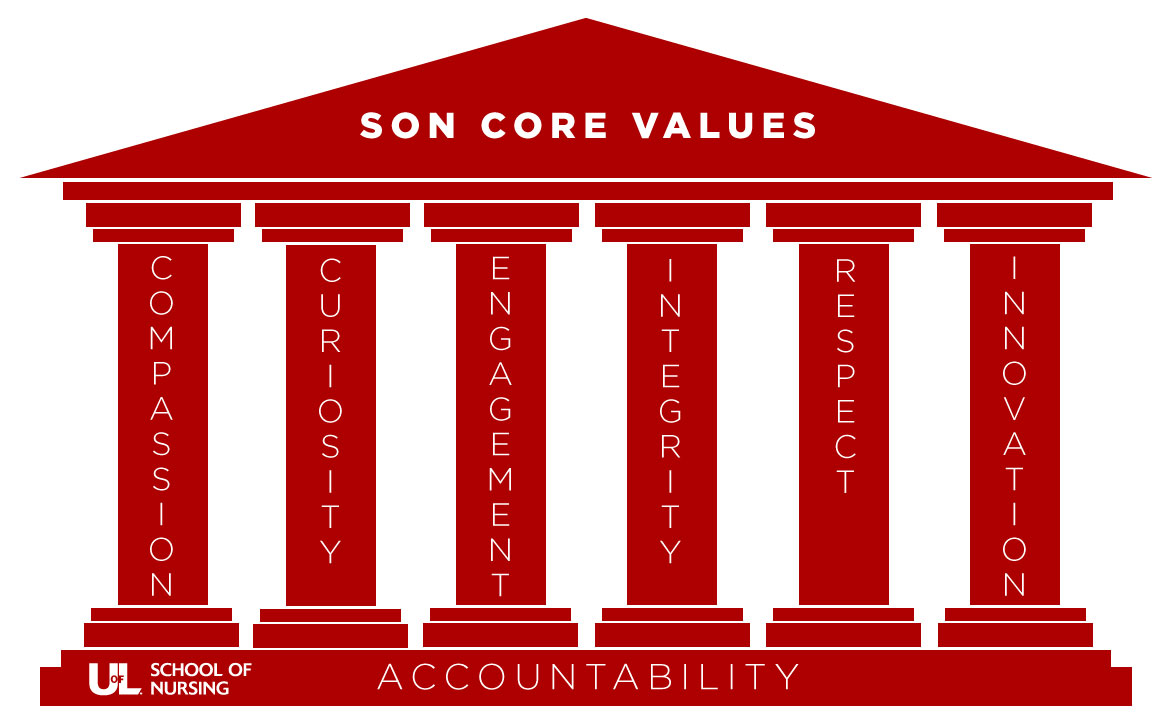 SON Core Values image featuring Greek architecture facade with six pillars representing compassion, curiosity, engagement, integrity, respect, and innovation along with a foundation labeled as accountability.