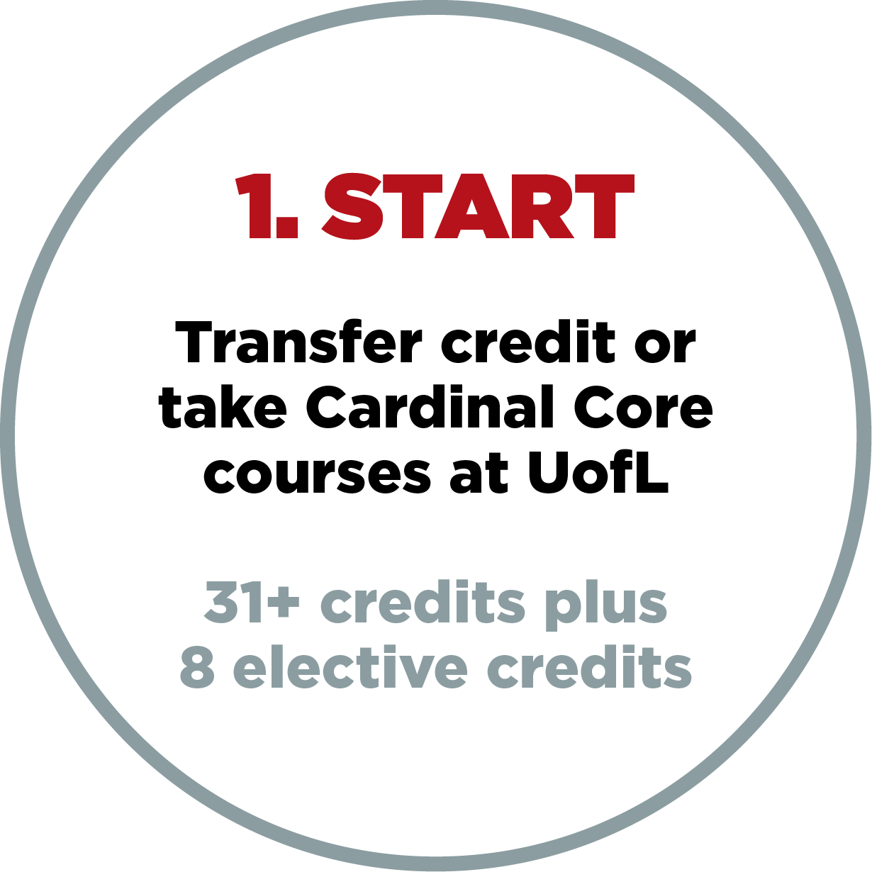 1. Start transfer credit or take cardinal core courses at ul