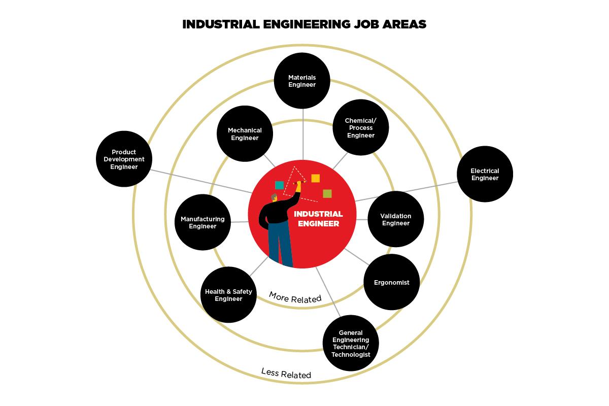 Industrial Engineering Job Areas