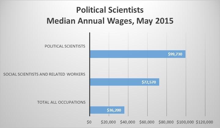 political employment