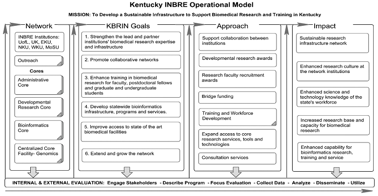 The Overall Operational Model illustrates schematically how the KBRIN network, is addressing its six proposed goals to make a significant impact in the training of the current and future biomedical workforce of our state.