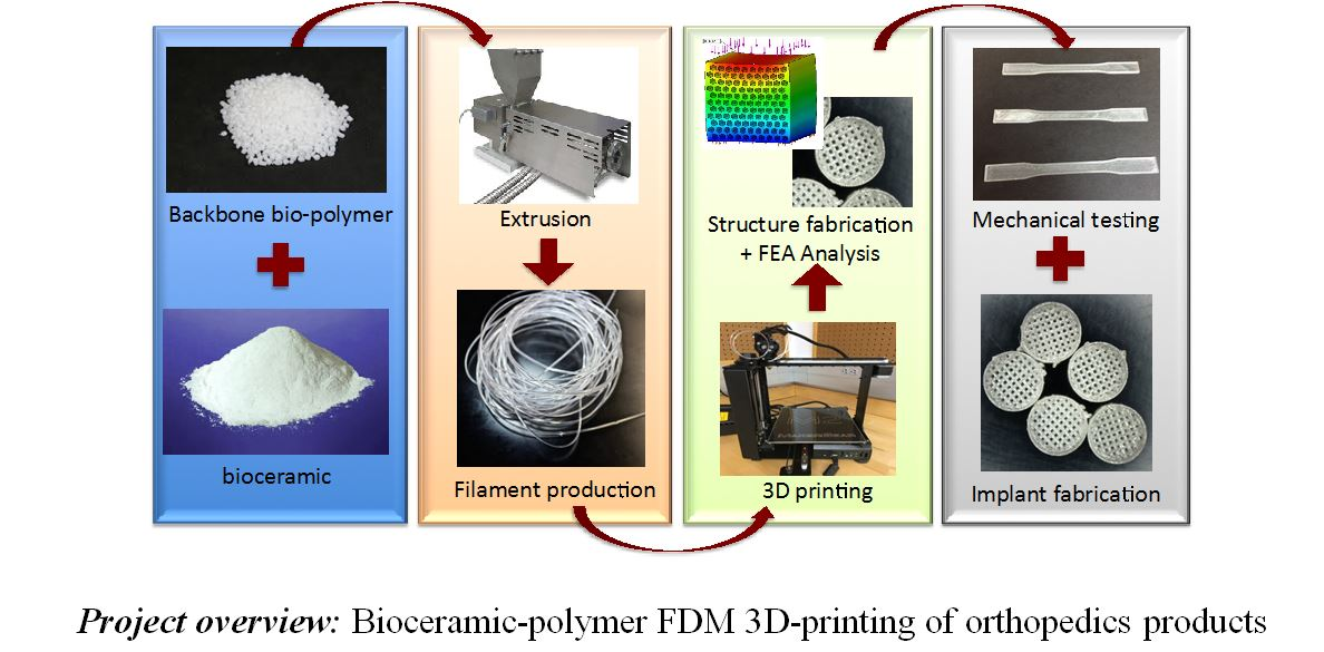 Project 10 Bioceramic Based Biomaterial Products For 3d