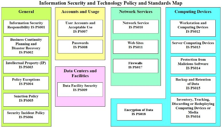 Policies and standards overview information security office for Information security standards template