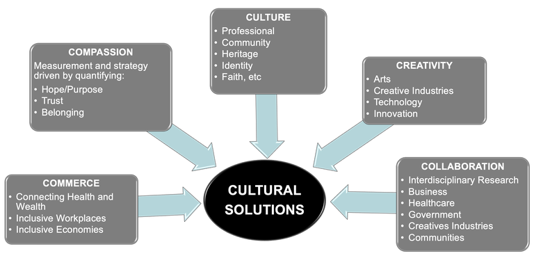 Diagram of cultural solutions