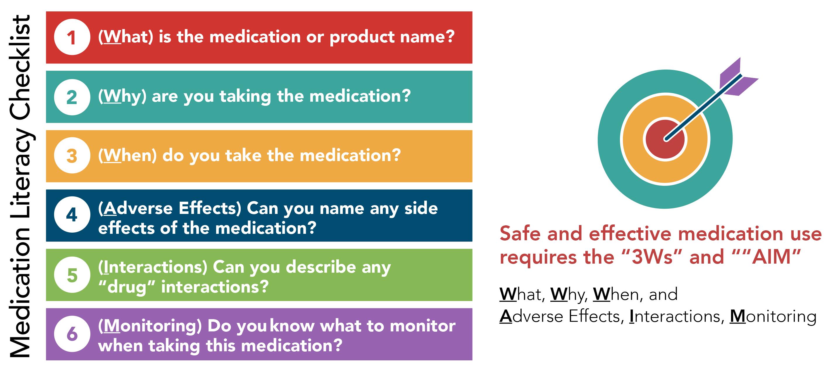 Medication Literacy Project Checklist