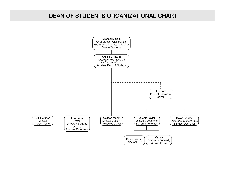 Dean of Student Organizational chart