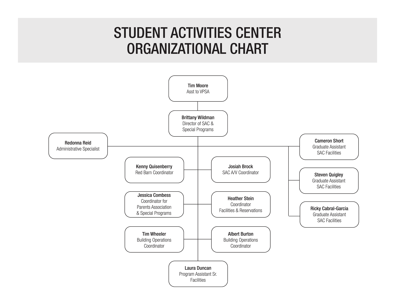 University of Louisville Office of the Student Activities Center