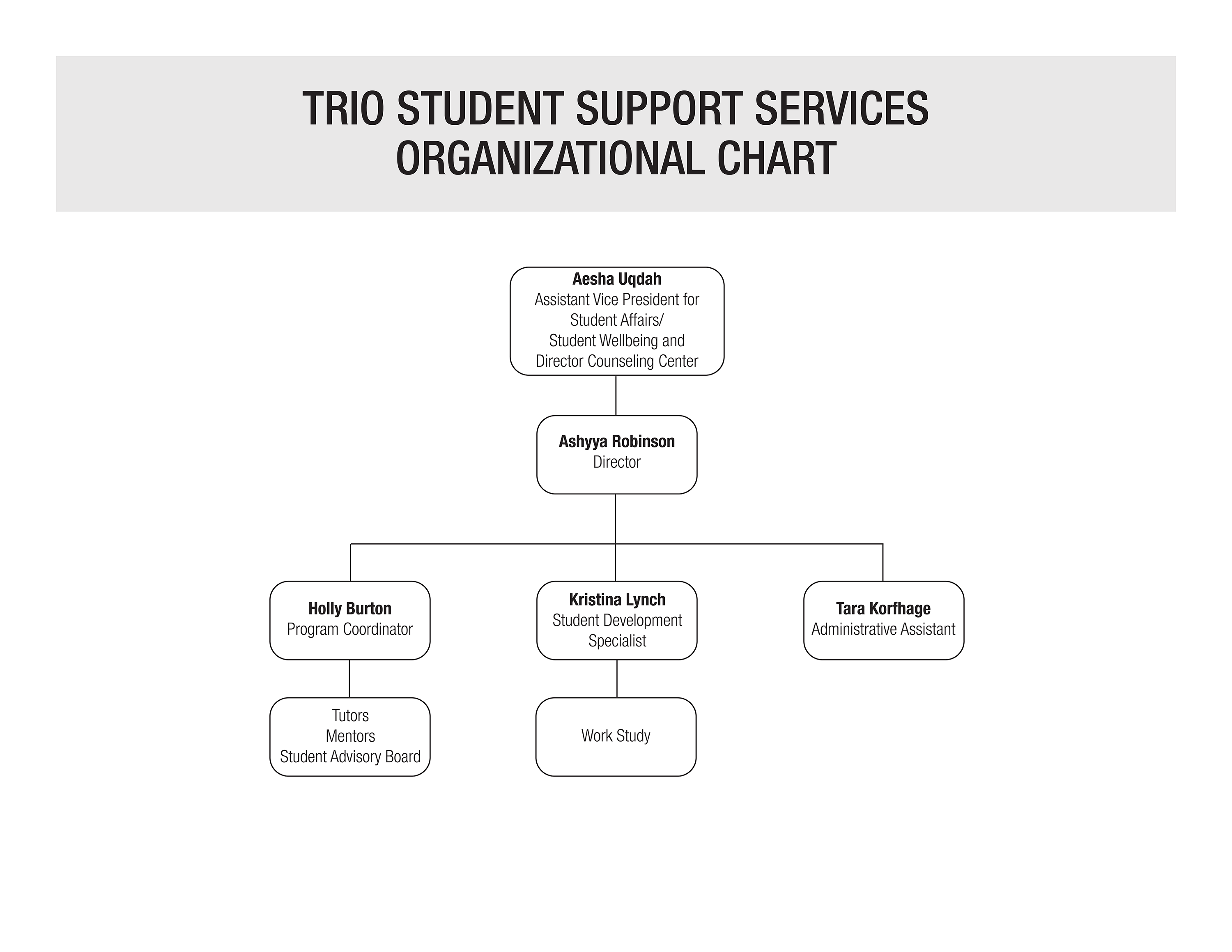 University of Louisville Office of TRIO Student Support Services Organizational chart