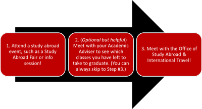 Steps 1-3