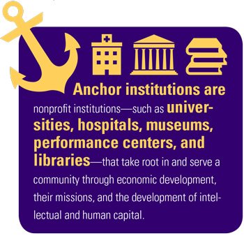 Anchor Institutions graphic