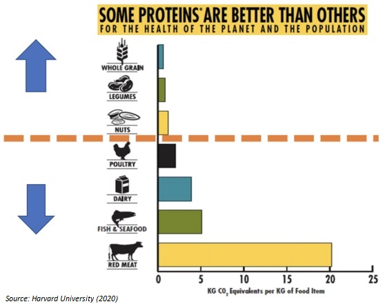 Emissions by Protein Type (source = Harvard)