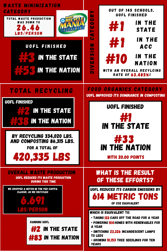 RecycleMania 2020 UofL Results Infographic