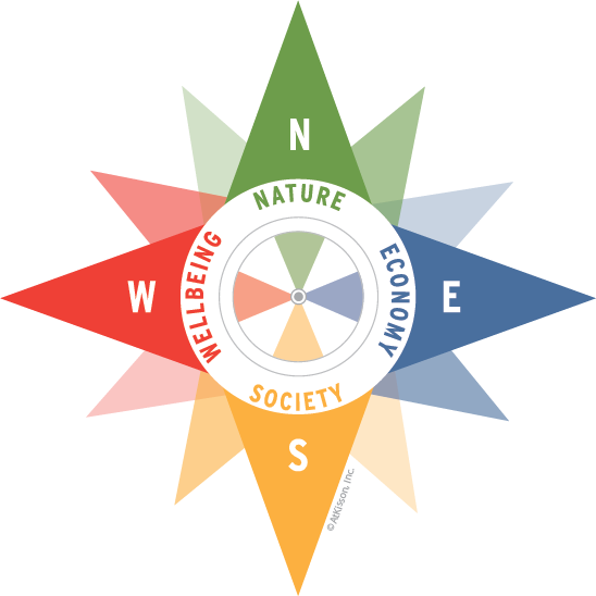 Sustainability Compass - Nature, Economy, Society, Wellbeing