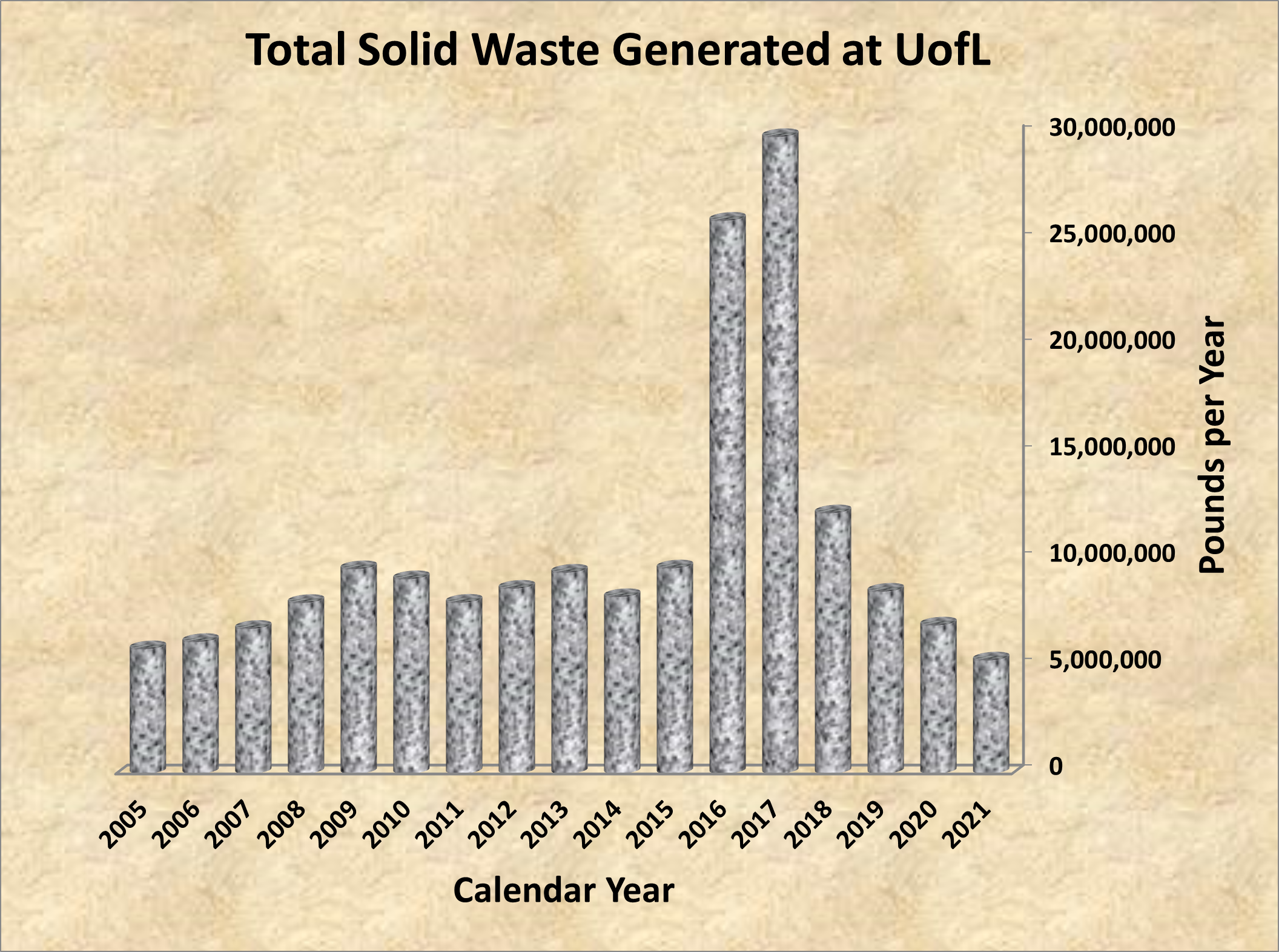 Total Waste Generated at UofL