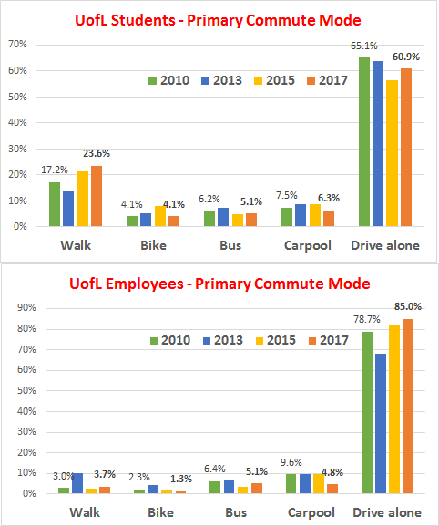 UofL Commuting Trends 2010-2017