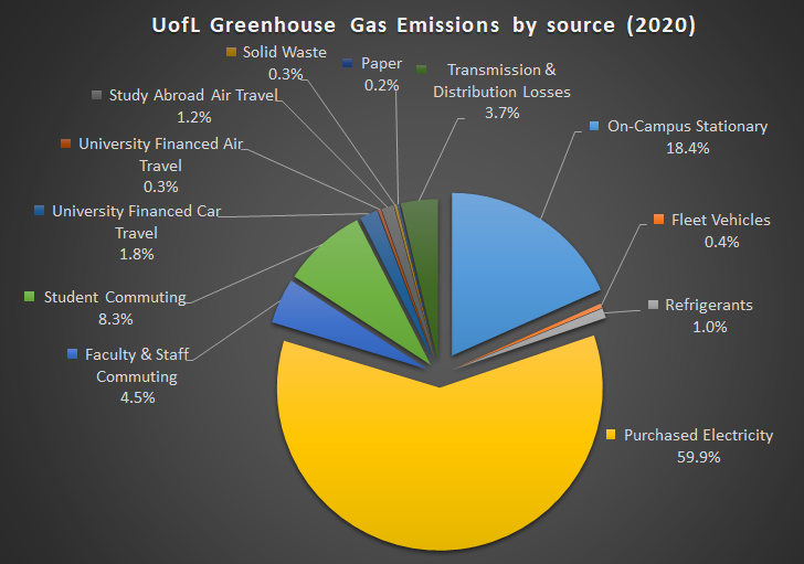 UofL Greenhouse Gas Emissions Sources