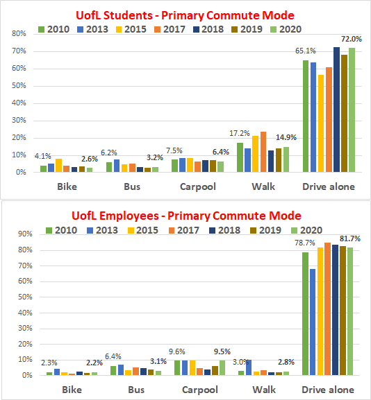 UofL Commuting Trends